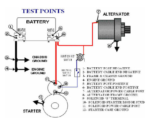 Charging Starting System Circuit Voltage Drop Testing